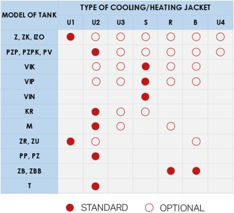 Tank model with the available cooling and heating jacket types.